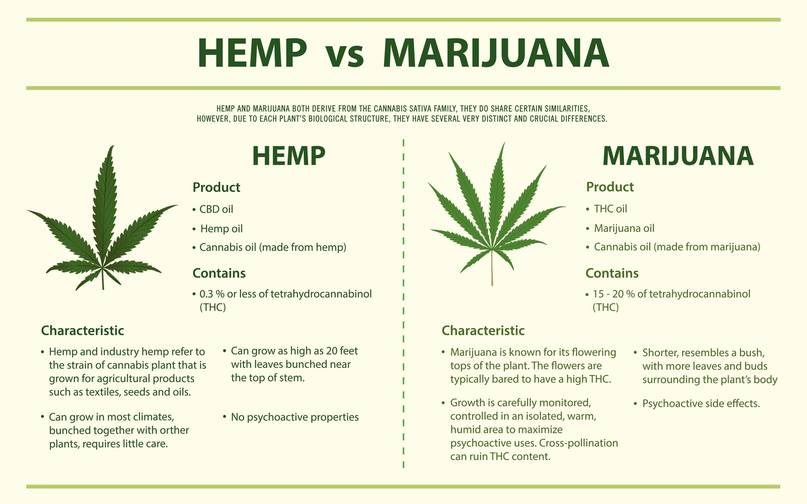 the psychoactive effects of cbd depends on if it's sourced from hemp vs marijuana